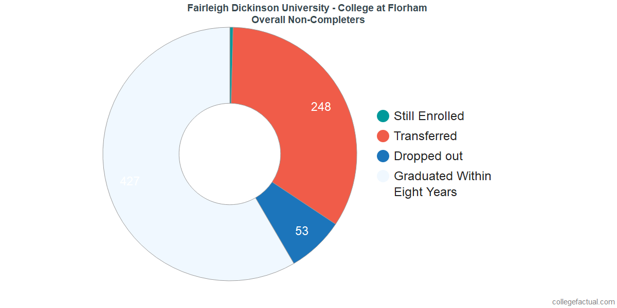 dropouts & other students who failed to graduate from Fairleigh Dickinson University - Florham Campus