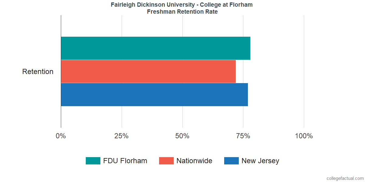 FDUFreshman Retention Rate