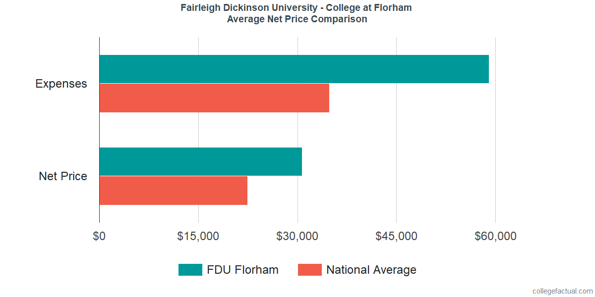 Net Price Comparisons at Fairleigh Dickinson University - Florham Campus
