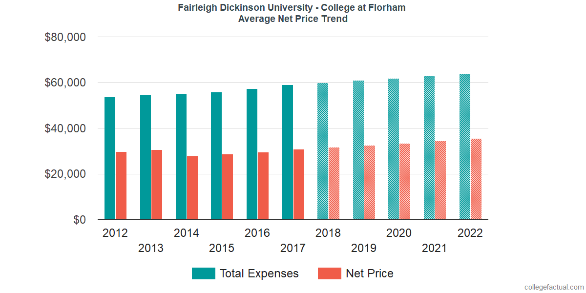 Net Price Trends at Fairleigh Dickinson University - Florham Campus