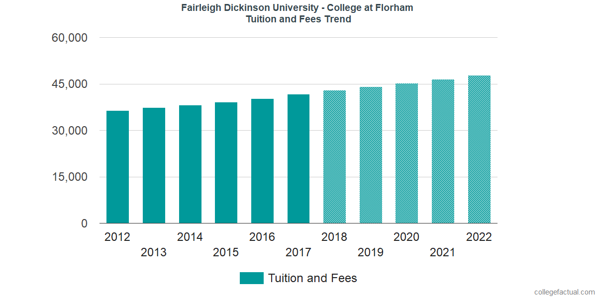 Tuition and Fees Trends at Fairleigh Dickinson University - Florham Campus