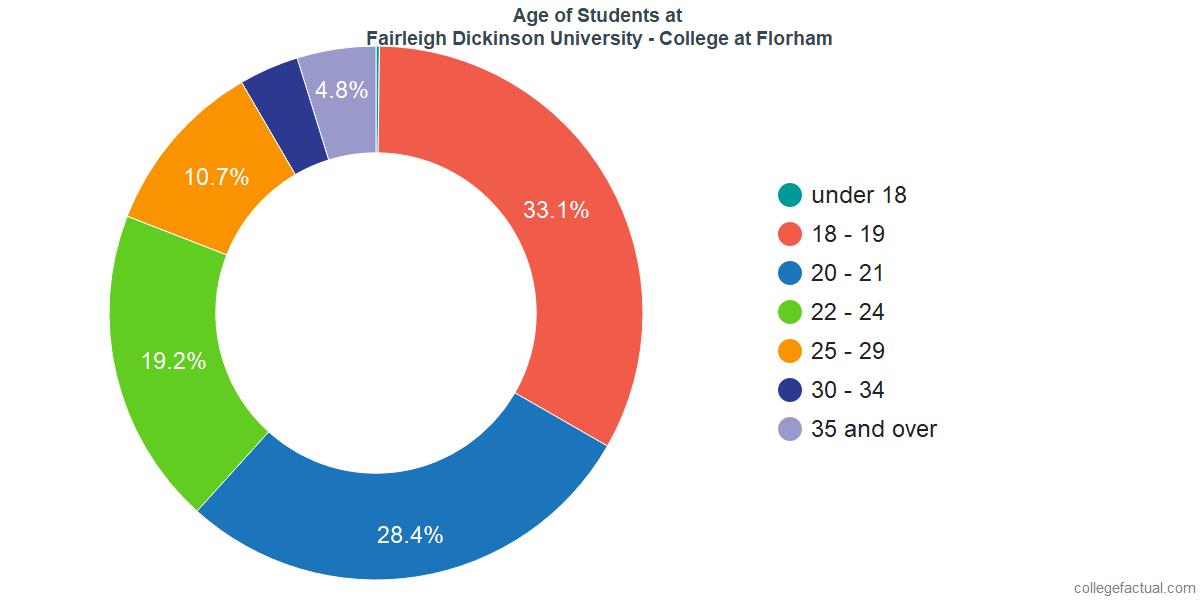 Age of Undergraduates at Fairleigh Dickinson University - Florham Campus