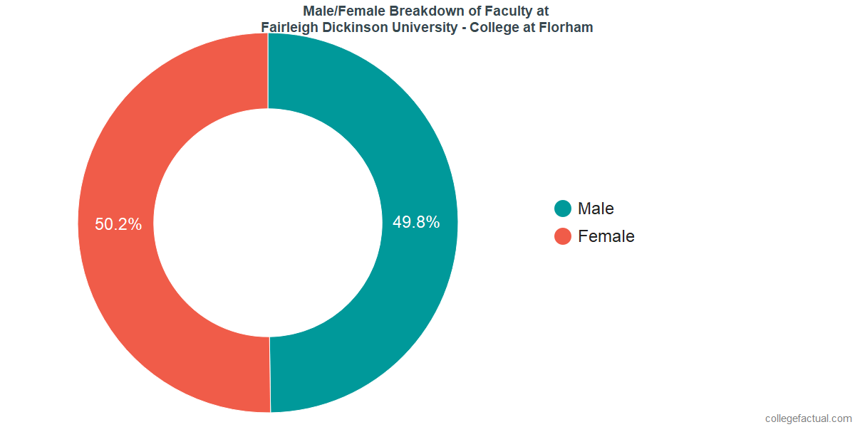 Male/Female Diversity of Faculty at Fairleigh Dickinson University - Florham Campus