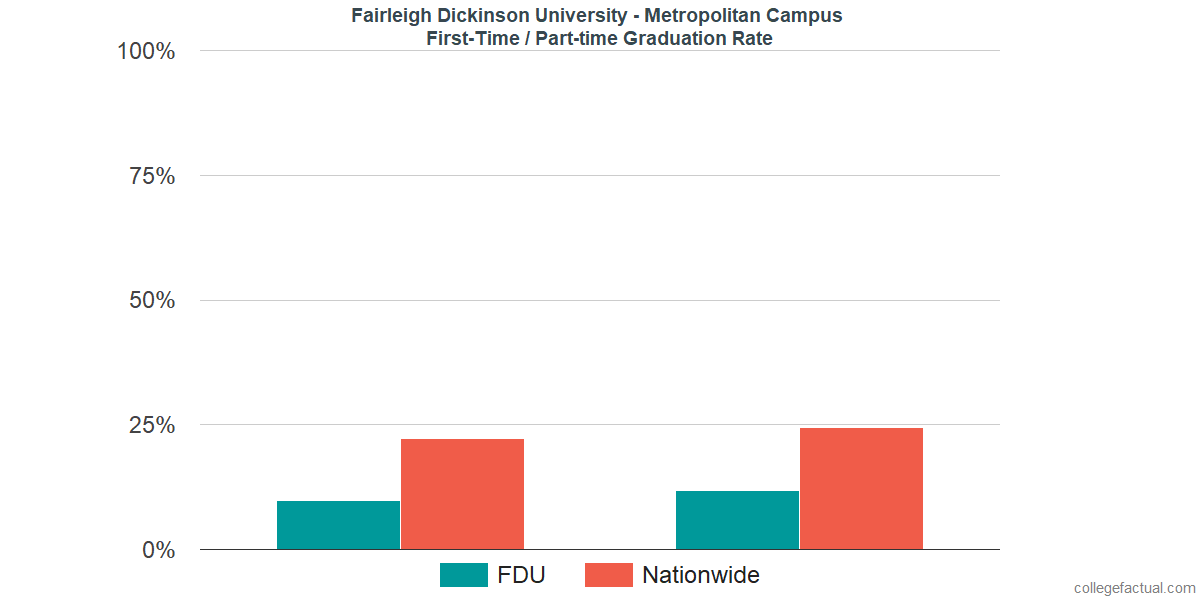 Graduation rates for first-time / part-time students at Fairleigh Dickinson University - Metropolitan Campus