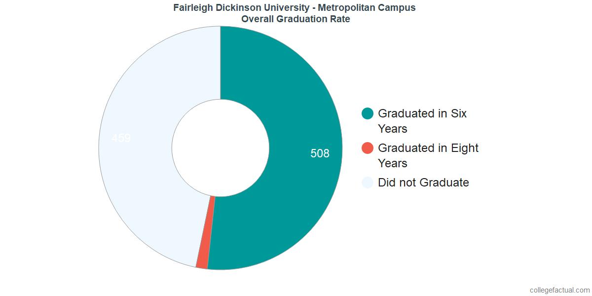 FDUUndergraduate Graduation Rate