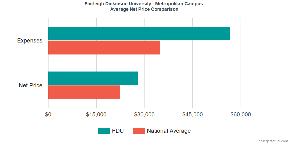 Net Price Comparisons at Fairleigh Dickinson University - Metropolitan Campus