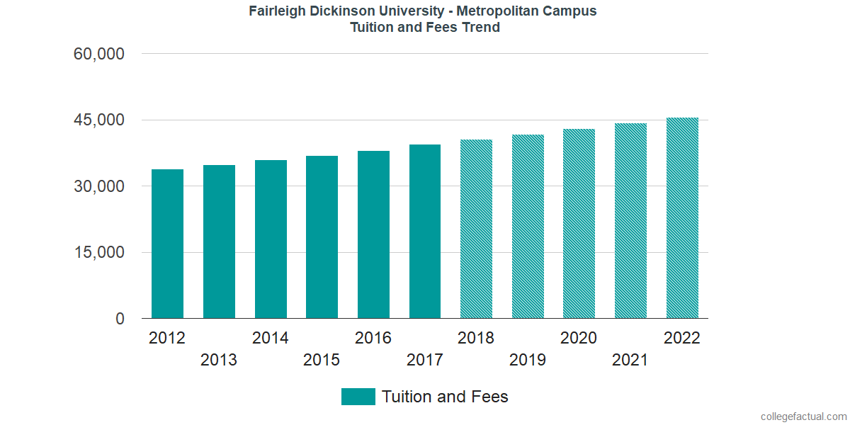 Tuition and Fees Trends at Fairleigh Dickinson University - Metropolitan Campus