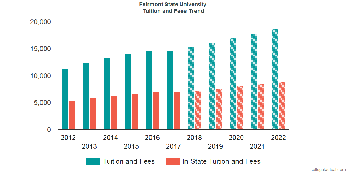 Tuition and Fees Trends at Fairmont State University