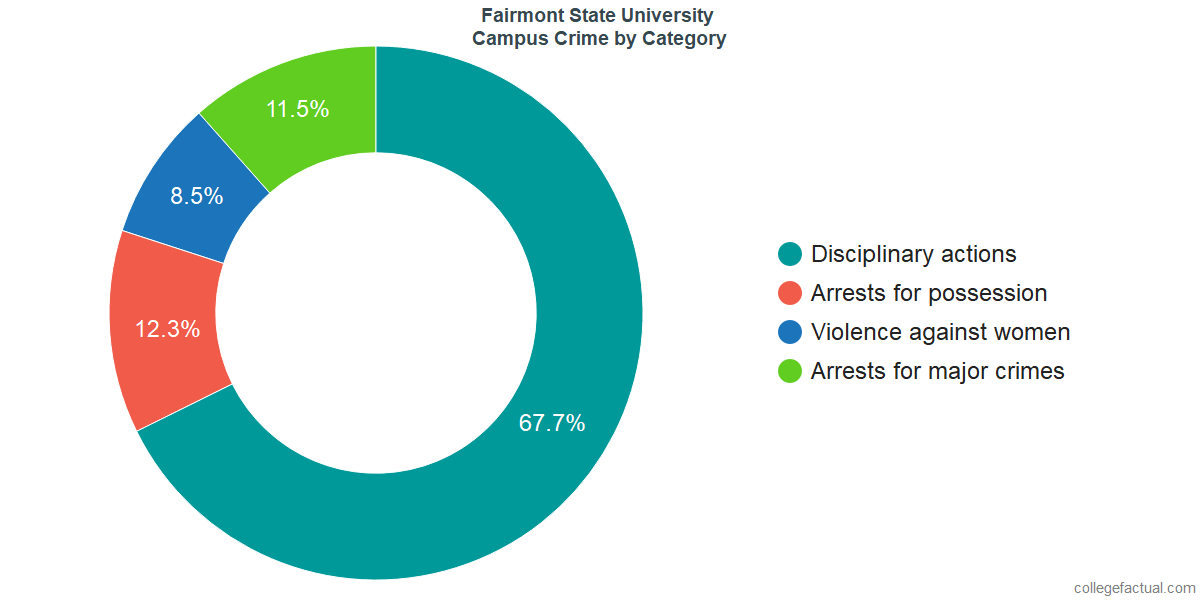 On-Campus Crime and Safety Incidents at Fairmont State University by Category