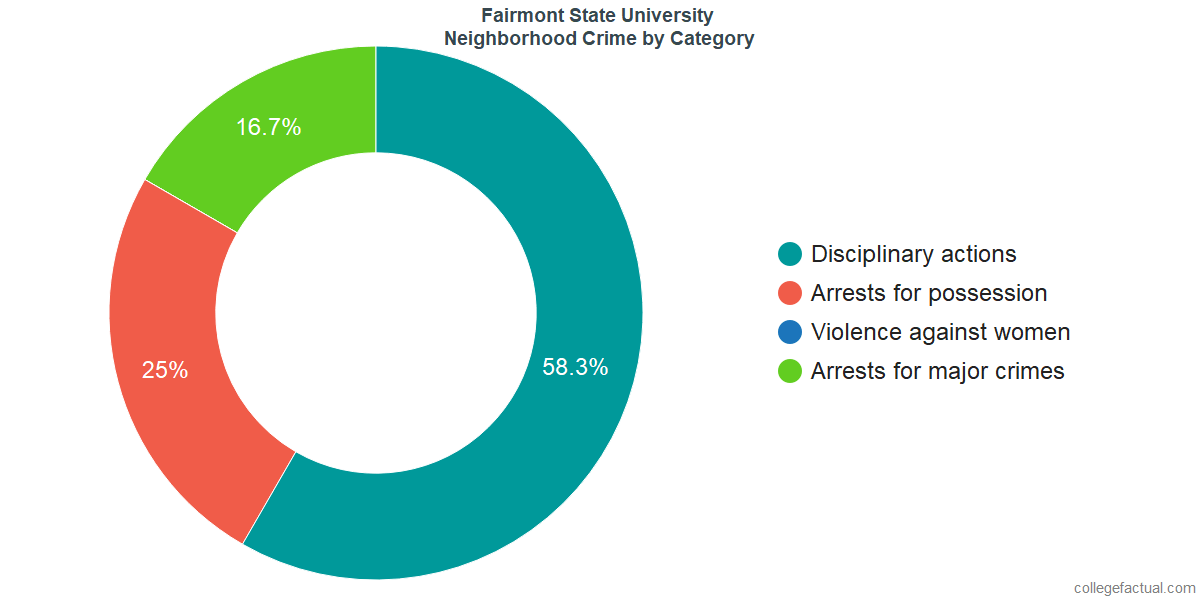 Fairmont Neighborhood Crime and Safety Incidents at Fairmont State University by Category