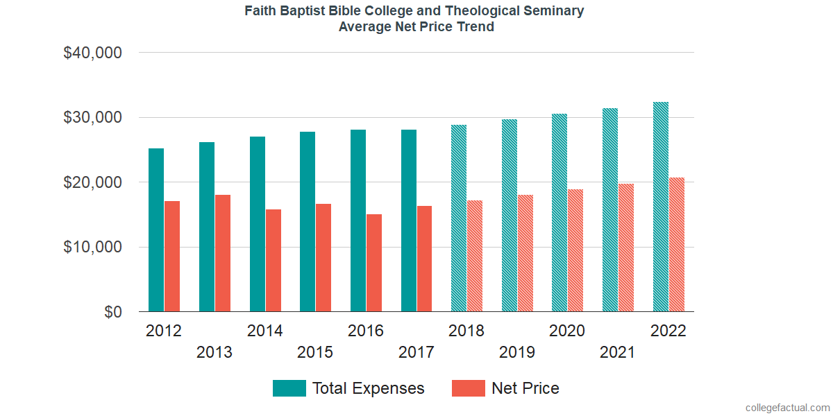 Average Net Price at Faith Baptist Bible College and Theological Seminary