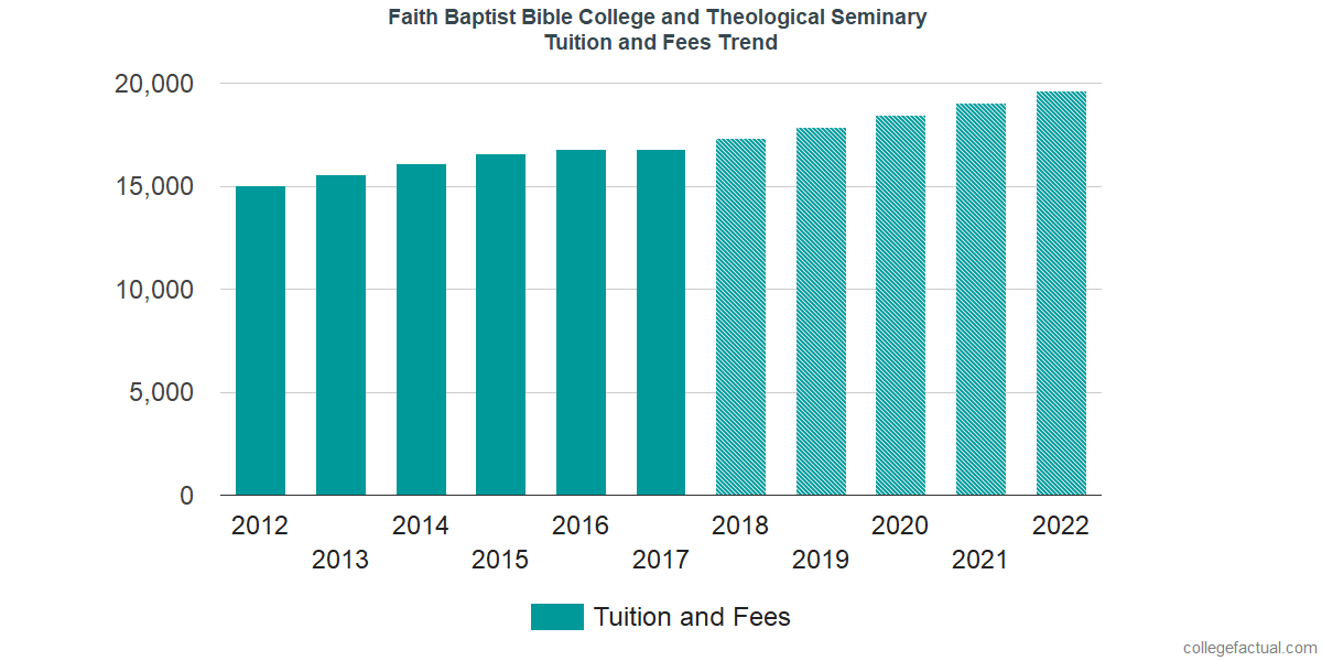 Tuition and Fees Trends at Faith Baptist Bible College and Theological Seminary