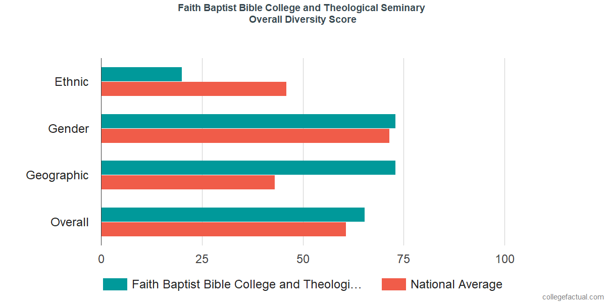 Overall Diversity at Faith Baptist Bible College and Theological Seminary
