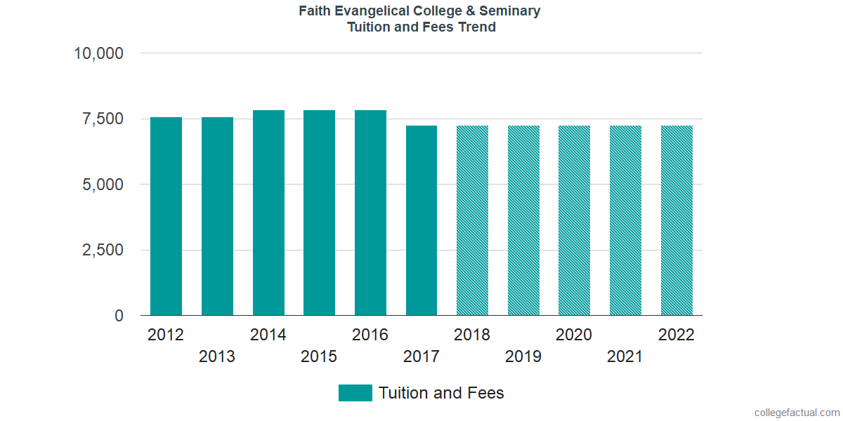 Tuition and Fees Trends at Faith International University