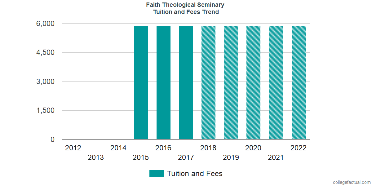 Tuition and Fees Trends at Faith Theological Seminary