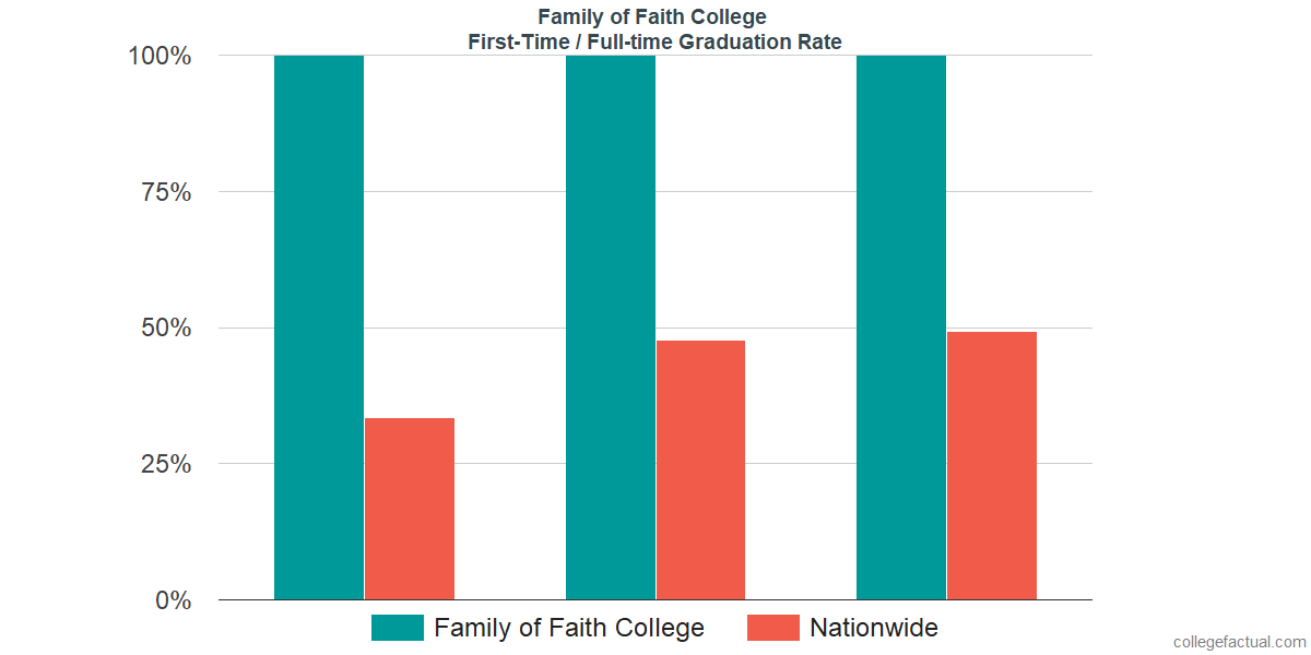Graduation rates for first-time / full-time students at Family of Faith Christian University
