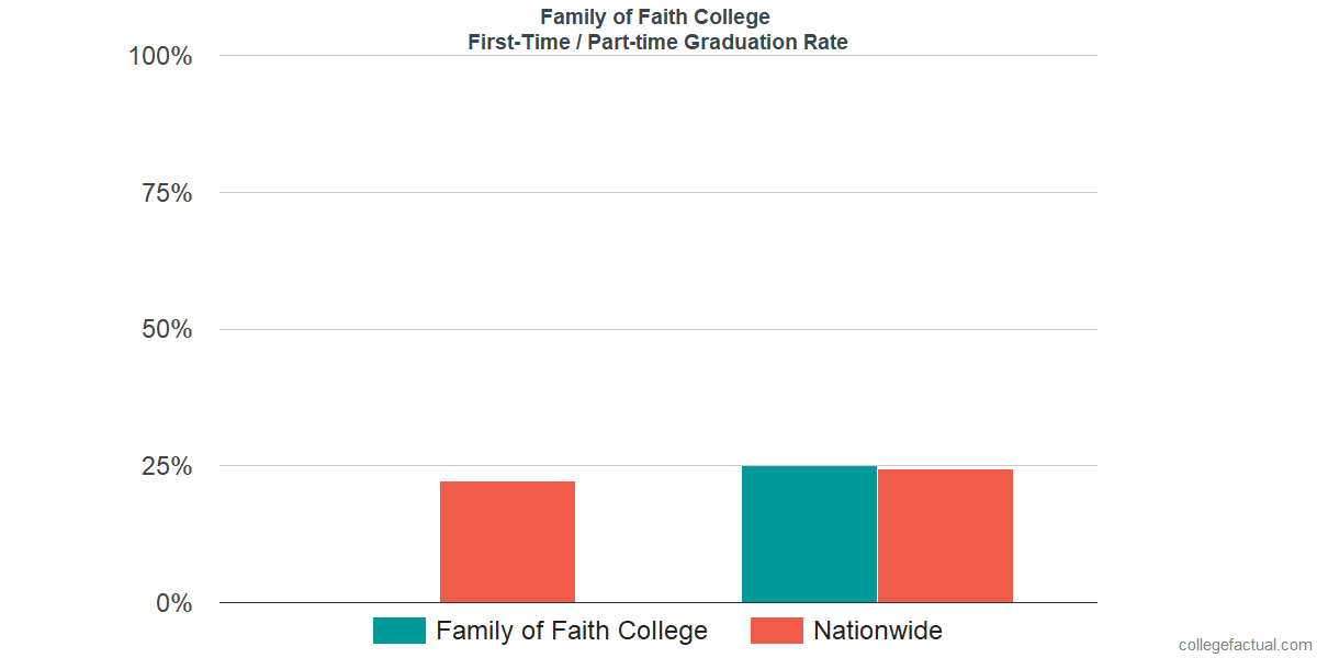 Graduation rates for first-time / part-time students at Family of Faith Christian University