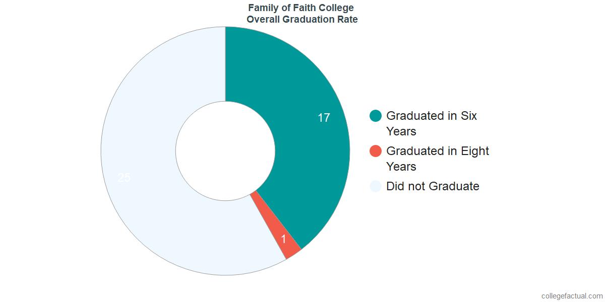 FFCUUndergraduate Graduation Rate