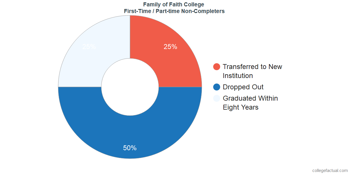 Non-completion rates for first-time / part-time students at Family of Faith Christian University