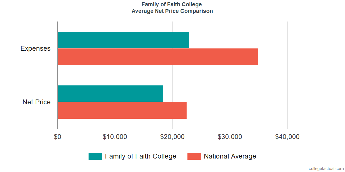 Net Price Comparisons at Family of Faith Christian University