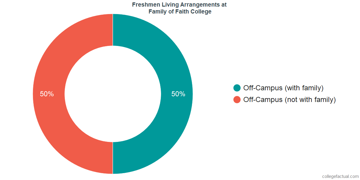Freshmen Living Arrangements at Family of Faith Christian University
