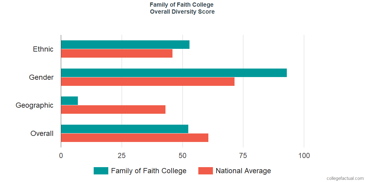 Overall Diversity at Family of Faith Christian University
