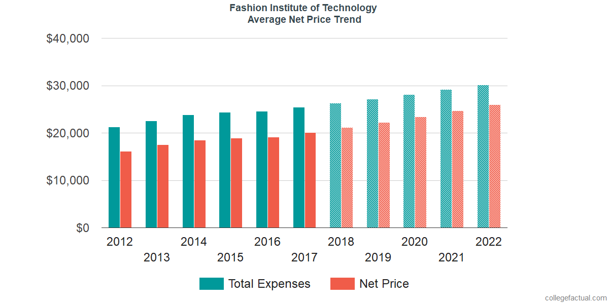 Net Price Trends at Fashion Institute of Technology