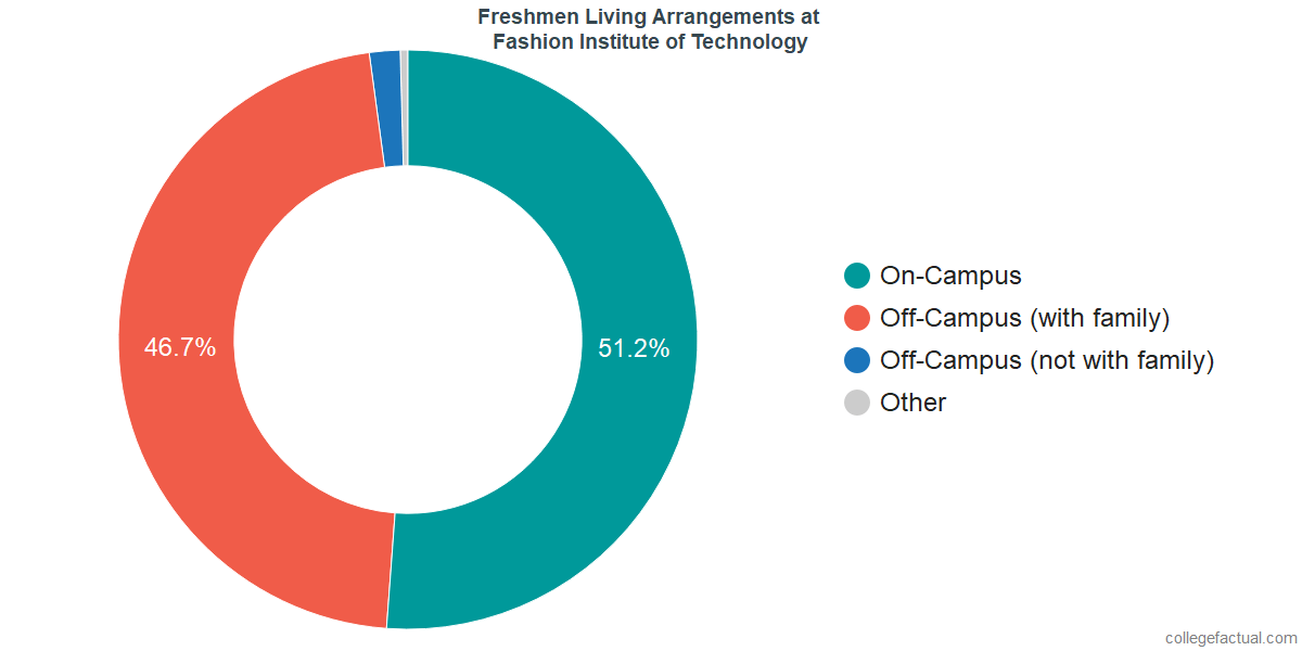 Freshmen Living Arrangements at Fashion Institute of Technology