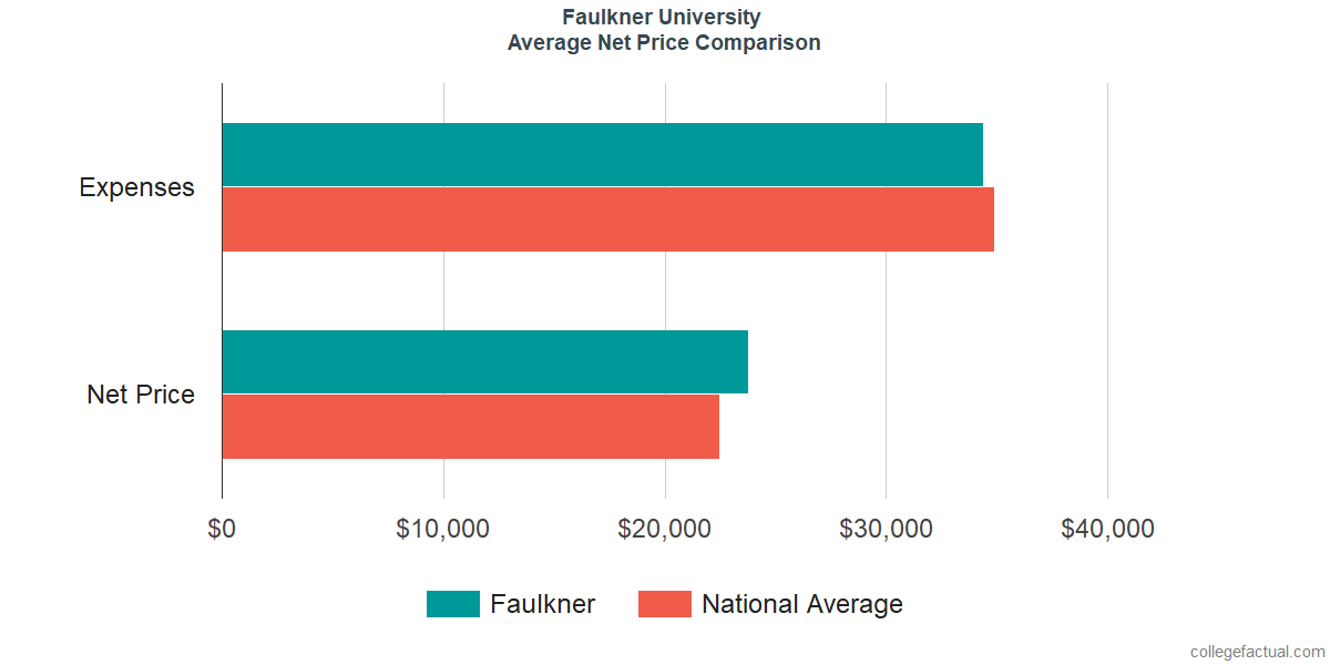 Net Price Comparisons at Faulkner University
