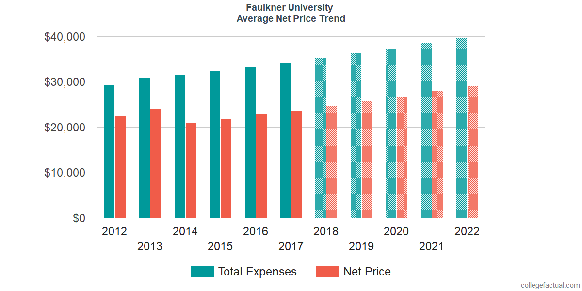 Net Price Trends at Faulkner University