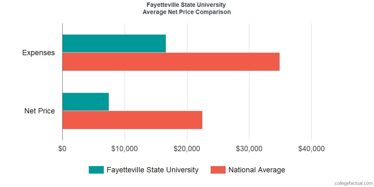 Net Price Comparisons at Fayetteville State University