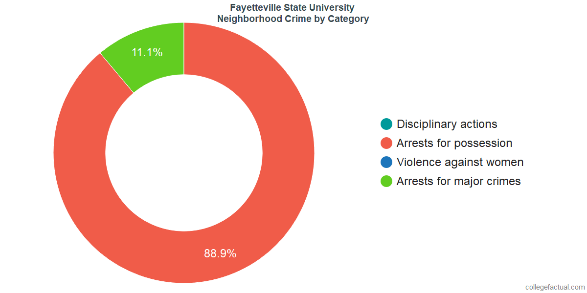Fayetteville Neighborhood Crime and Safety Incidents at Fayetteville State University by Category