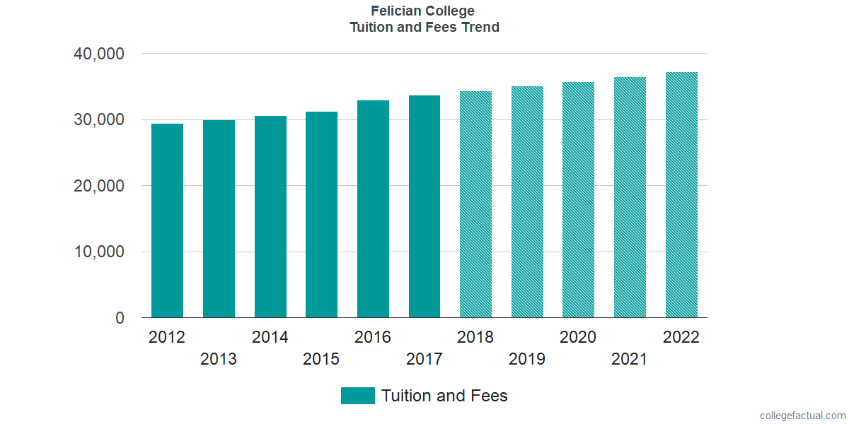 Tuition and Fees Trends at Felician University