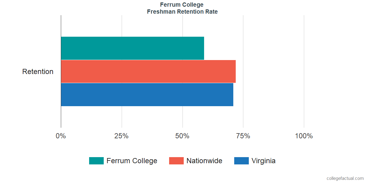 Ferrum CollegeFreshman Retention Rate