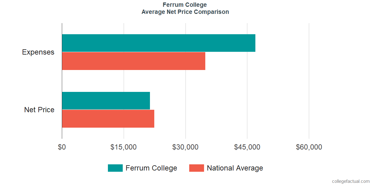 Net Price Comparisons at Ferrum College