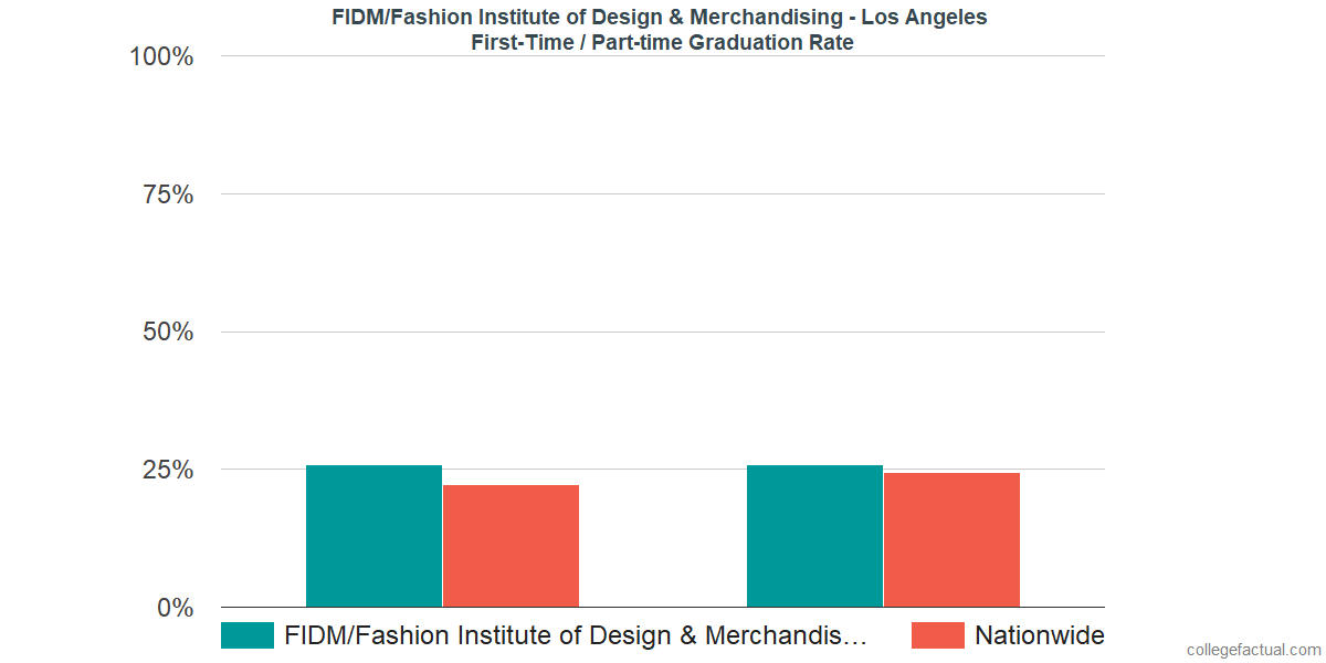 Fidm Acceptance Rate >> First Time Part Time Graduation Rates At Fidm Fashion