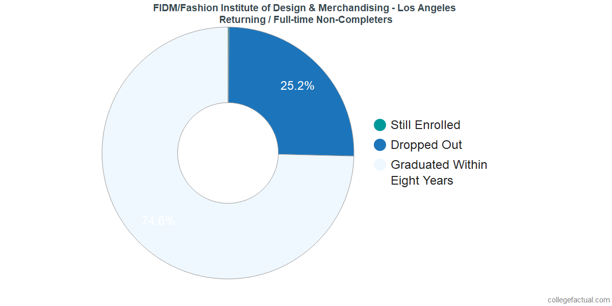 Non-completion rates for returning / full-time students at FIDM/Fashion Institute of Design & Merchandising - Los Angeles