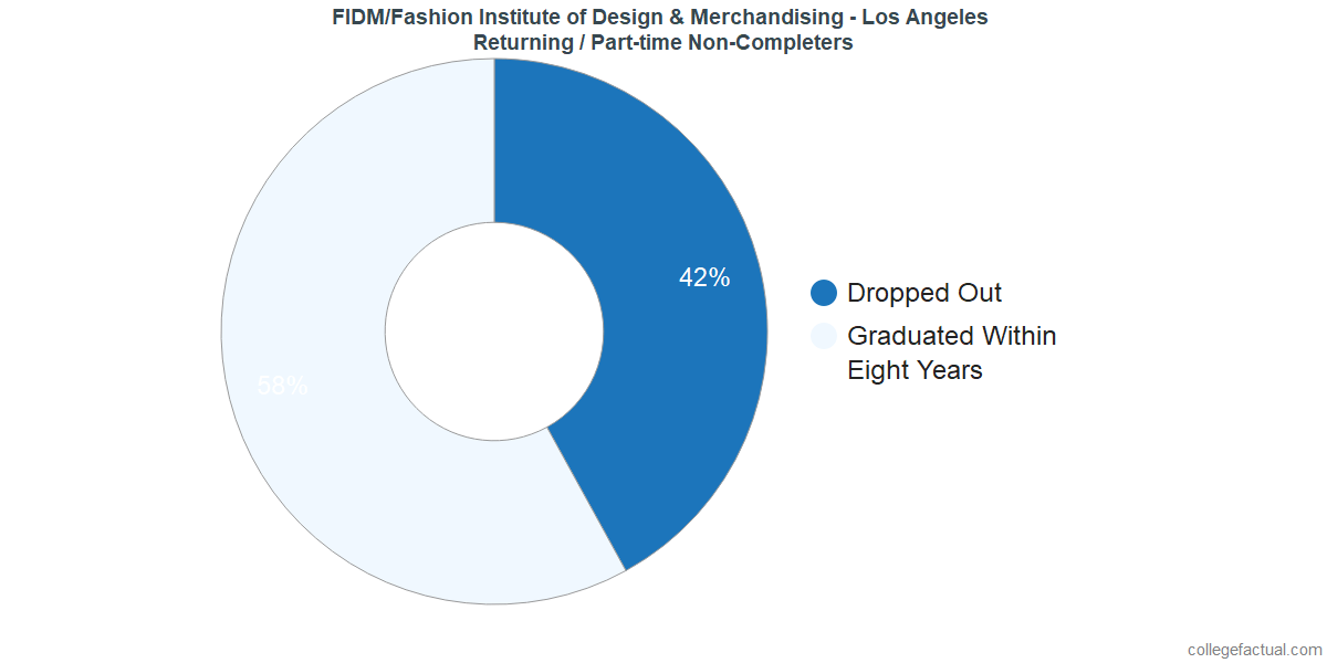 Non-completion rates for returning / part-time students at FIDM/Fashion Institute of Design & Merchandising - Los Angeles
