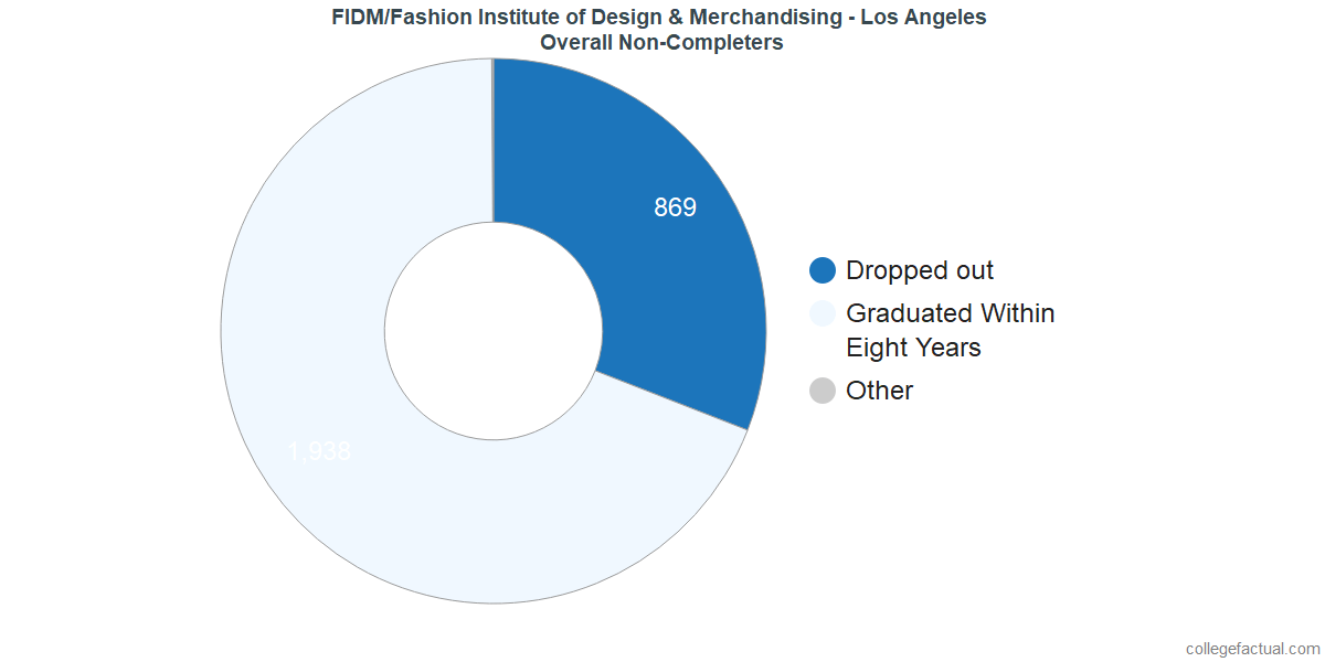 dropouts & other students who failed to graduate from FIDM/Fashion Institute of Design & Merchandising - Los Angeles