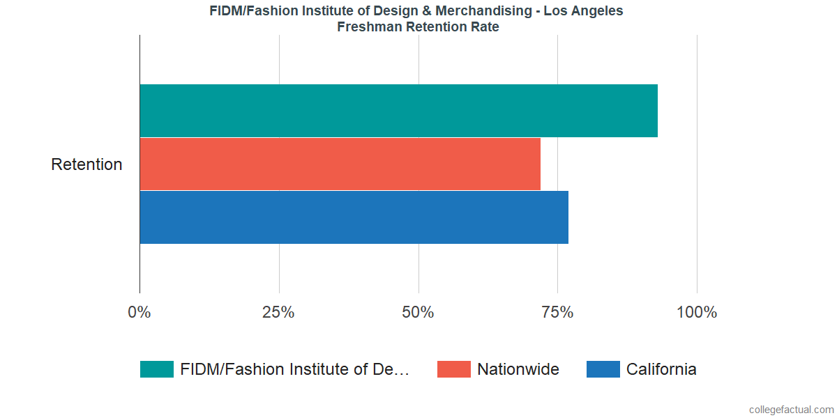 Fidm Fashion Institute Of Design Merchandising Los Angeles Graduation Rate Retention Rate