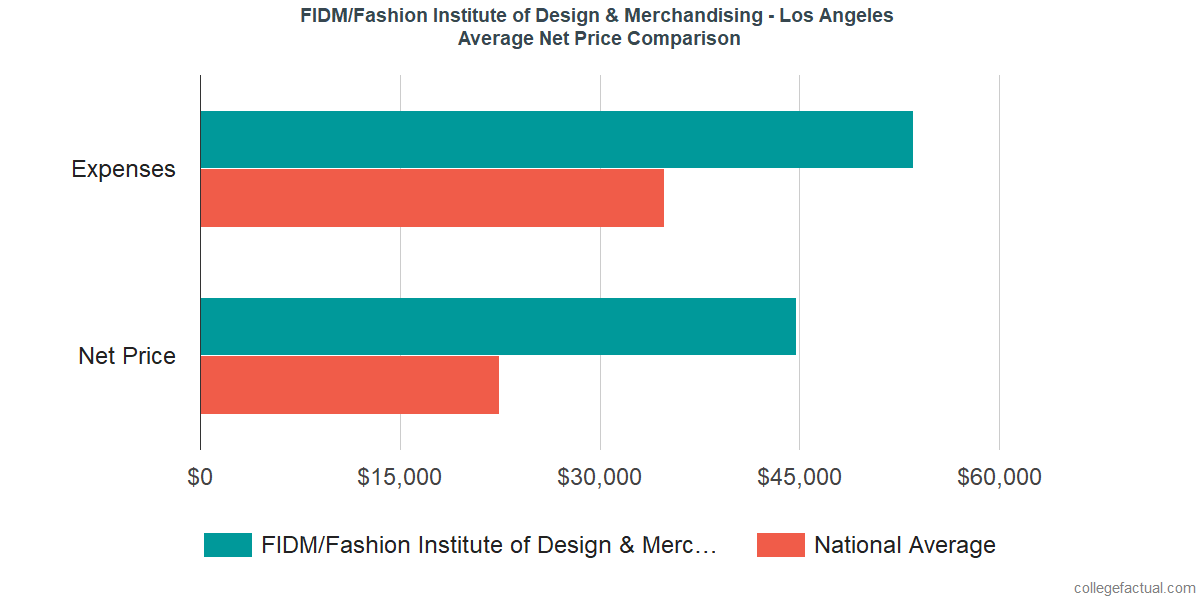 Net Price Comparisons at FIDM/Fashion Institute of Design & Merchandising - Los Angeles
