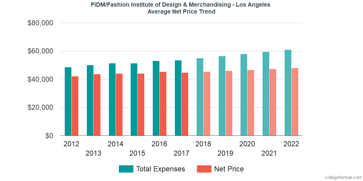 Net Price Trends at FIDM/Fashion Institute of Design & Merchandising - Los Angeles