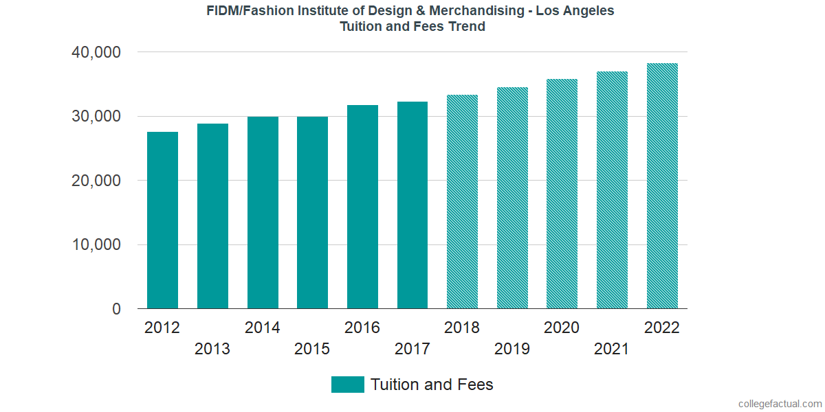 Fidm Fashion Institute Of Design Merchandising Los Angeles Tuition And Fees