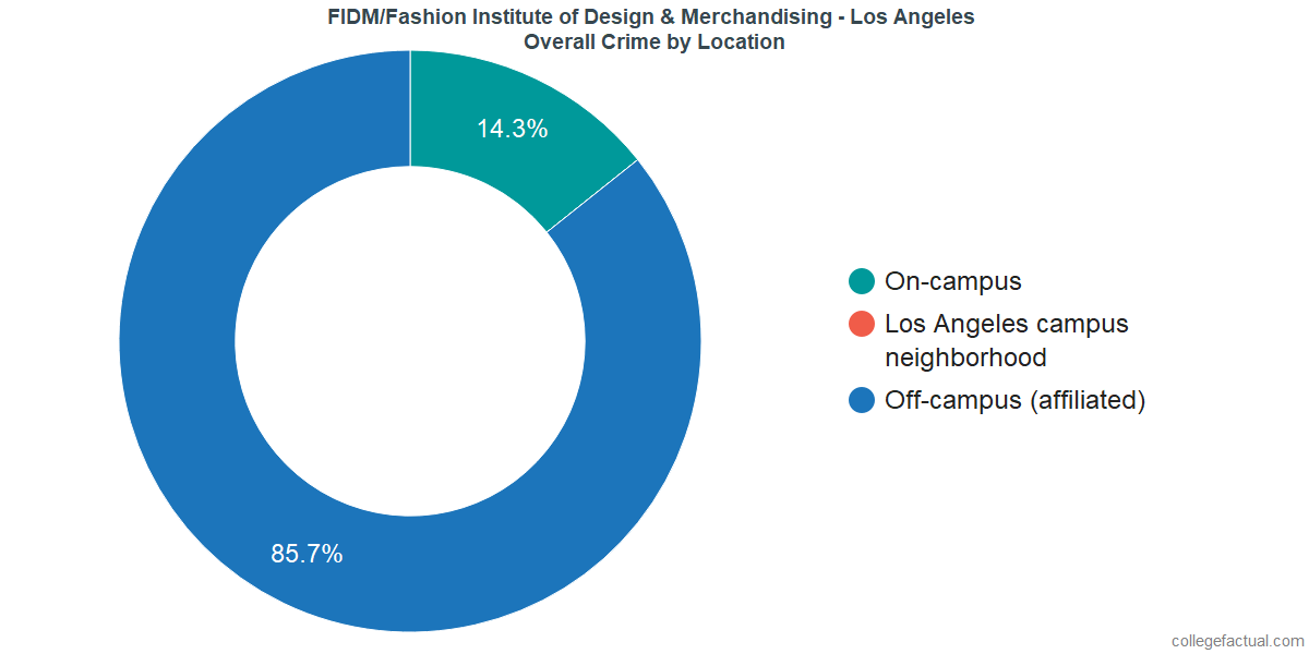Overall Crime and Safety Incidents at FIDM/Fashion Institute of Design & Merchandising - Los Angeles by Location