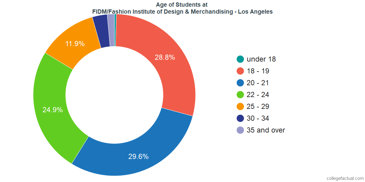 Fidm Fashion Institute Of Design Merchandising Los Angeles Diversity Racial Demographics Other Stats