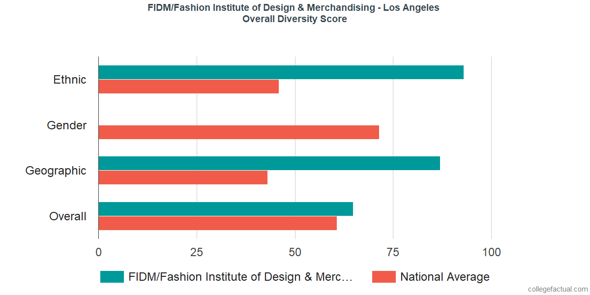 Overall Diversity at FIDM/Fashion Institute of Design & Merchandising - Los Angeles