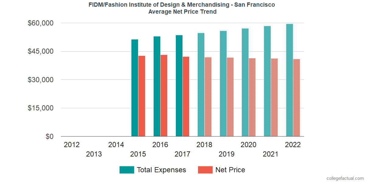 Net Price Trends at FIDM/Fashion Institute of Design & Merchandising - San Francisco