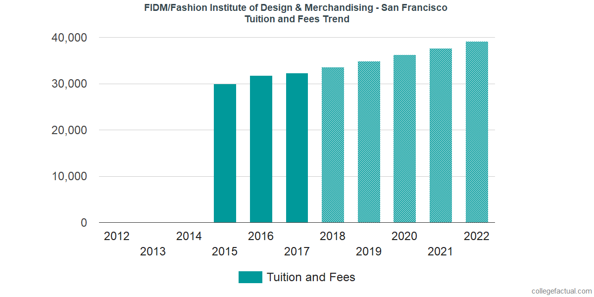 Tuition and Fees Trends at FIDM/Fashion Institute of Design & Merchandising - San Francisco