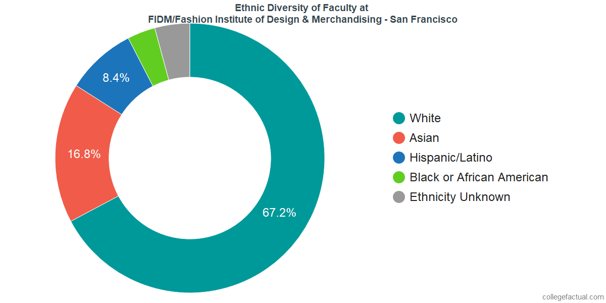 Ethnic Diversity of Faculty at FIDM/Fashion Institute of Design & Merchandising - San Francisco