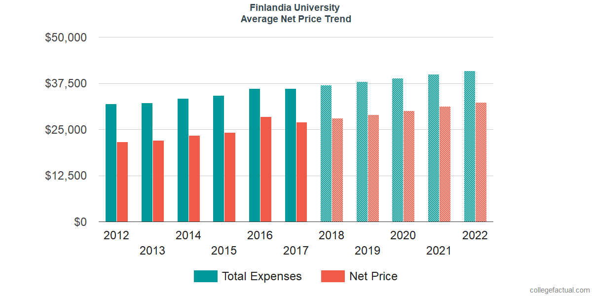 Net Price Trends at Finlandia University